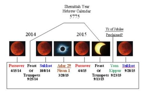 Diagram Of The 4 Blood Moons Smart Wiring Diagrams